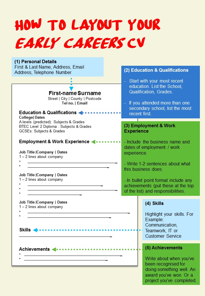 early careers cv layout tips